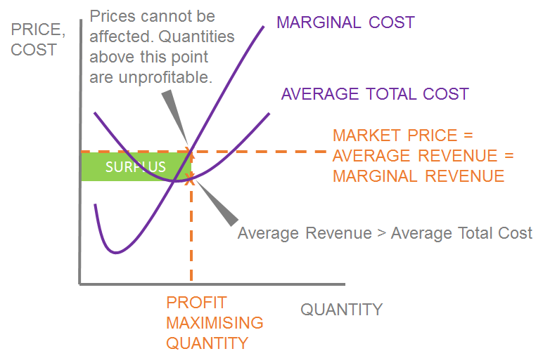 Pricing in Perfect Competition – Mr  Pricing